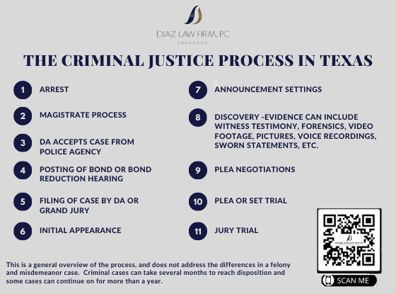 Criminal-Process-in-Texas2-2